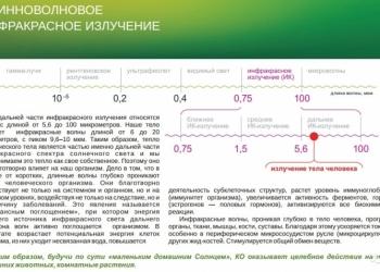 НИКАТЭН. Энергосберегающее отопление без котлов и труб