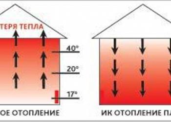 Обогреватели дизельные инфракрасные ARIEX OPTIMA до 240 м.кв отопит за 5тыс.р/ме