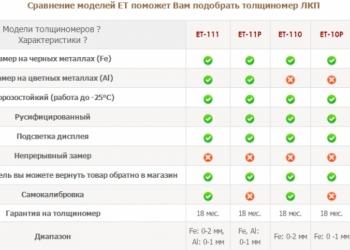 Тощиномер ЛКП, измерители
