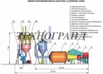 Линия гранулирования пеллет производительностью 1,3 т/час