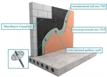 Звукоизоляция от Соседей МаксФорте-SoundPRO рулон (7 м2)