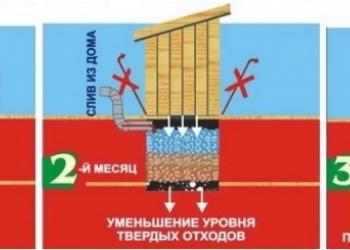 Биопрепарат Уборная Сила в таблетках средство для очистки выгребной ямы туалета