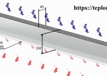 Воздушно тепловые завесы электрические и водяные компактные и лёгкие