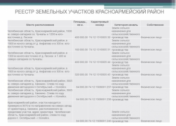 Продажа сельскохозяйственных земель в Челябинской области