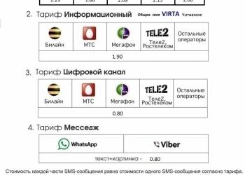СМС-рассылка, WhatsApp рассылка, Viber рассылка