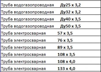 Труба ВГП и Э/С