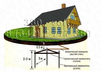 Монтаж контура заземления для частного дома