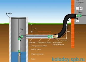 Водопровод под ключ с колодца в спб и ленинградской области