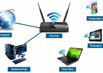 Базовая настройка Wi-Fi / беспроводного маршрутизатора