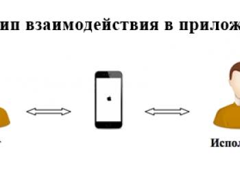 Франшиза Интернет проекта в сфере услуг (приложение + сайт)