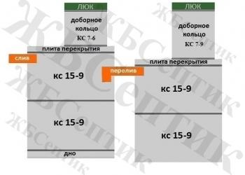 """Канализация септик КС 15-9(2д-2д) из жб колец """"под ключ"""""""
