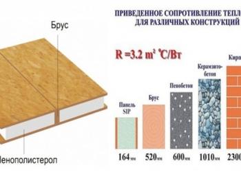 Стоительство эко-домов из СИП панелей от производителя!