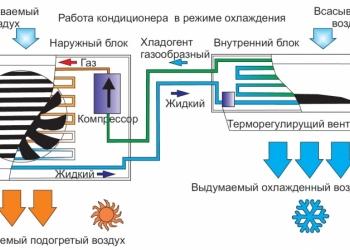Ремонт Сплит Систем Краснодар / Цены от 500 рублей