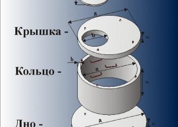 ЖБИ кольца и все комплектующие для колодца и канализации