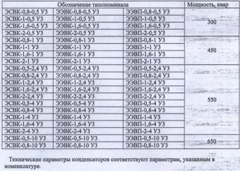 Конденсаторы ЭЭВК ЭСВК-0,8-2,4 У3 устаревший тип, заменяем на современный аналог