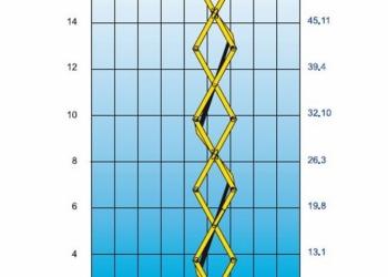 Аренда самоходного подъемника с  рабочей высотой 18 метров