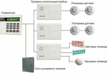 Монтаж систем пожарной безопасности