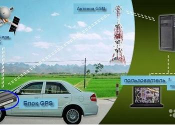 Глонасс система мониторинга транспорта