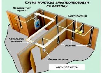 Электромонтажные работы жилых помещений.